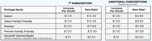 SiriusXM Radio Rate Increase for 2012