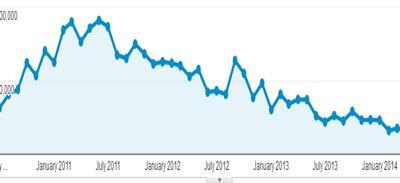 Google Destroyed Visitor Stats